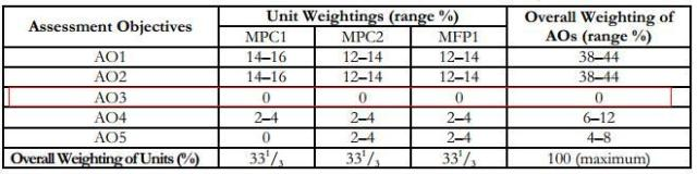 AO1to5weightingsPure